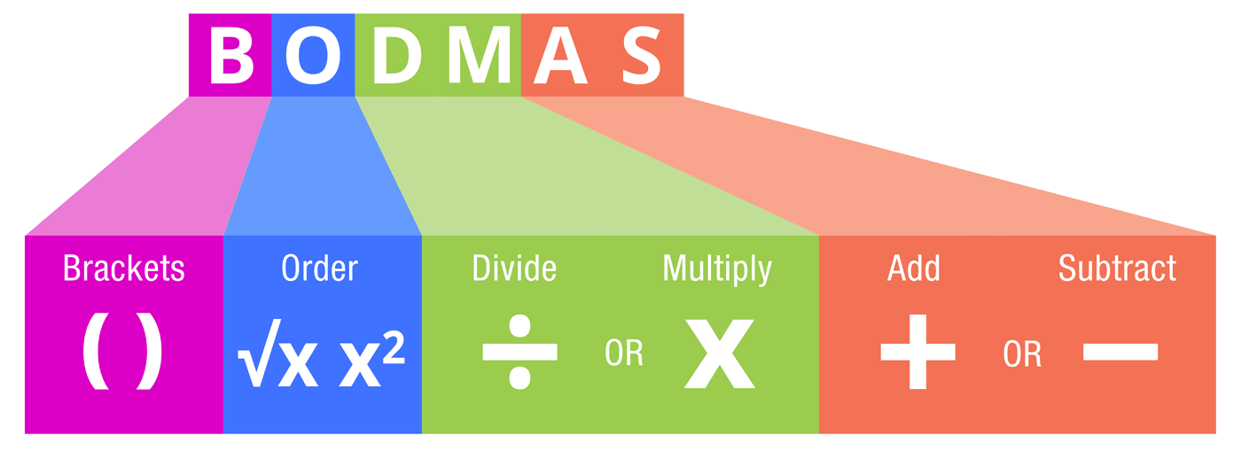 Bodmas Explained Order Of Mathematical Operations