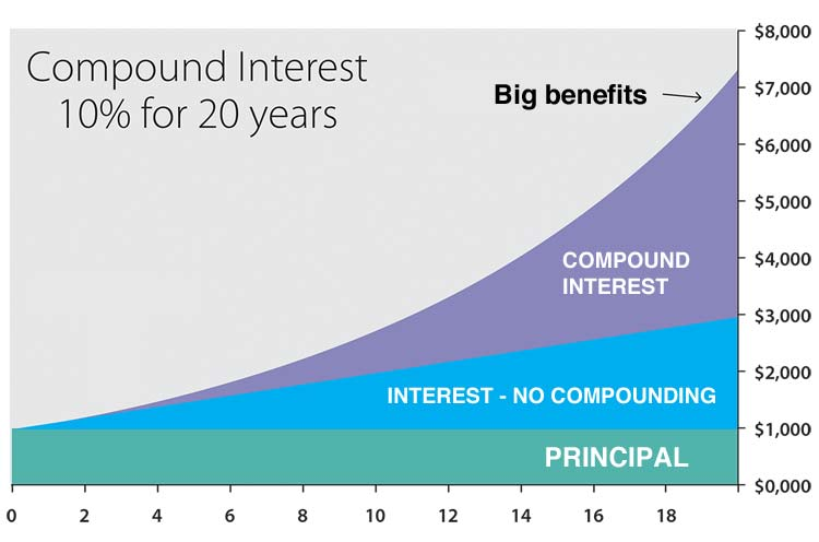 compound interest calculator calculate your interest