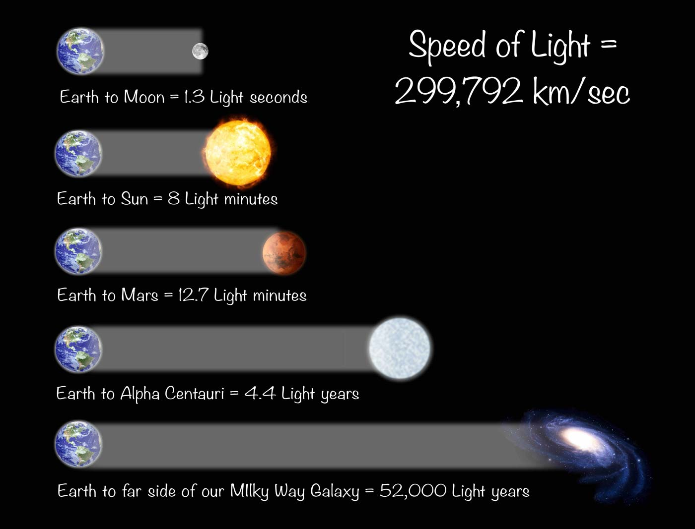how far is a lightyear in km