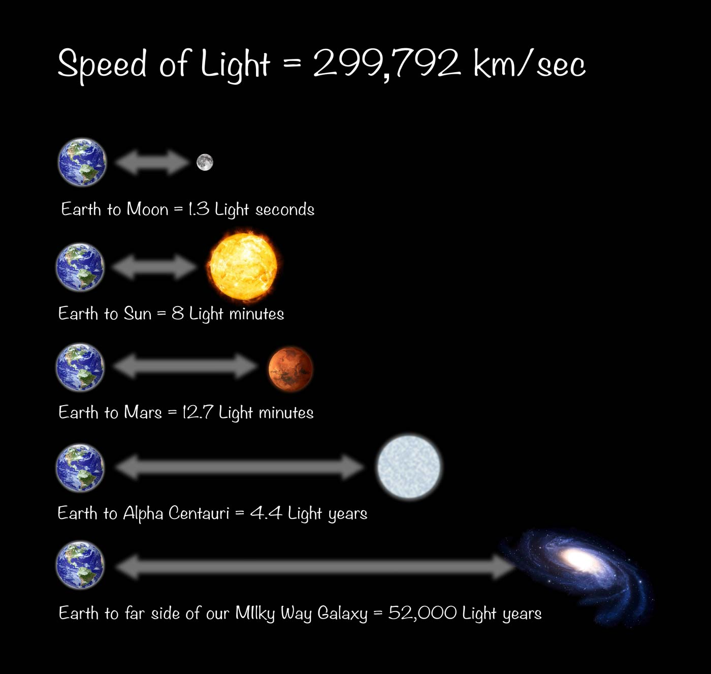 How Far Is A Lightyear In Kilometers