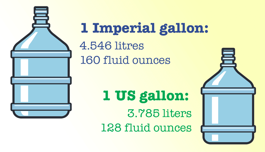 Diagram showing differences between US and imperial gallons