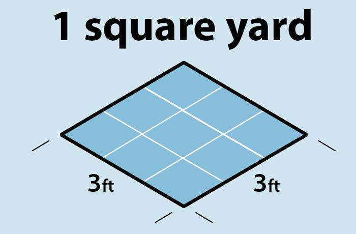 Diagram of feet in a square yard
