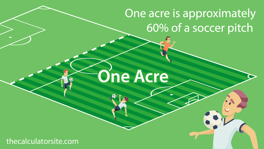 An acre measures approximately 60% of a football pitch