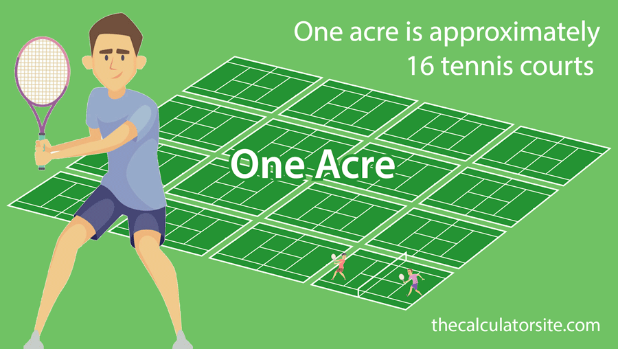 An acre measures the same as approximately 16 tennis courts