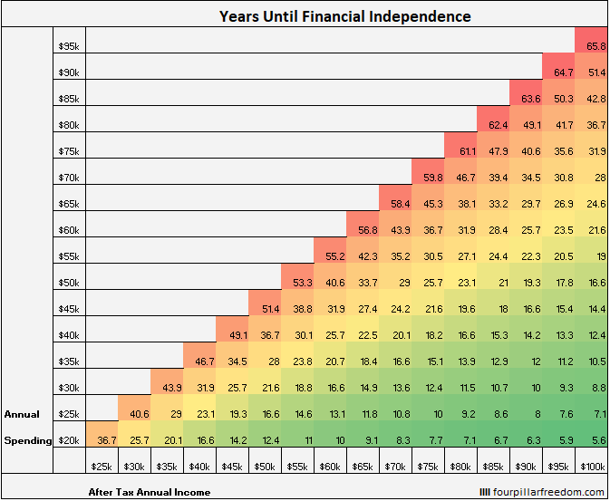 FIRE - early retirement grid