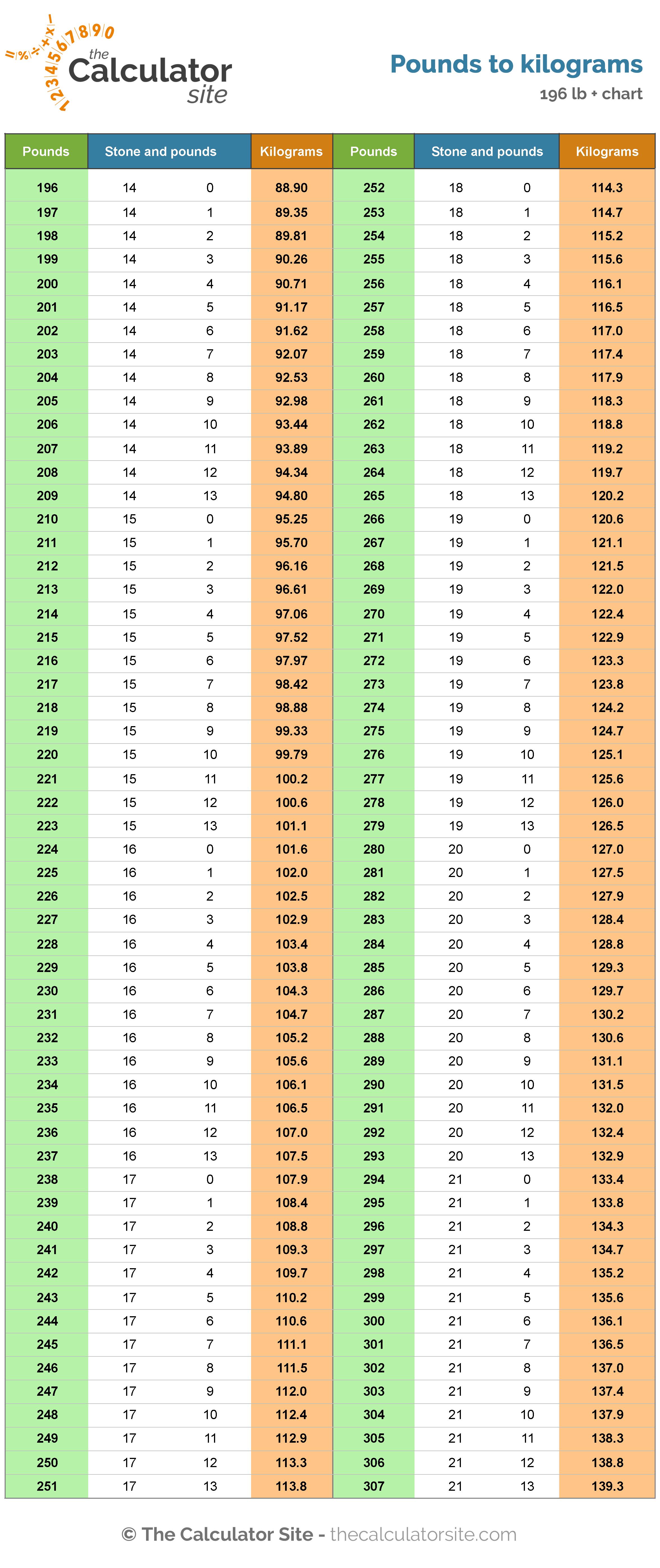 Vs lbs chart kg converting kilograms