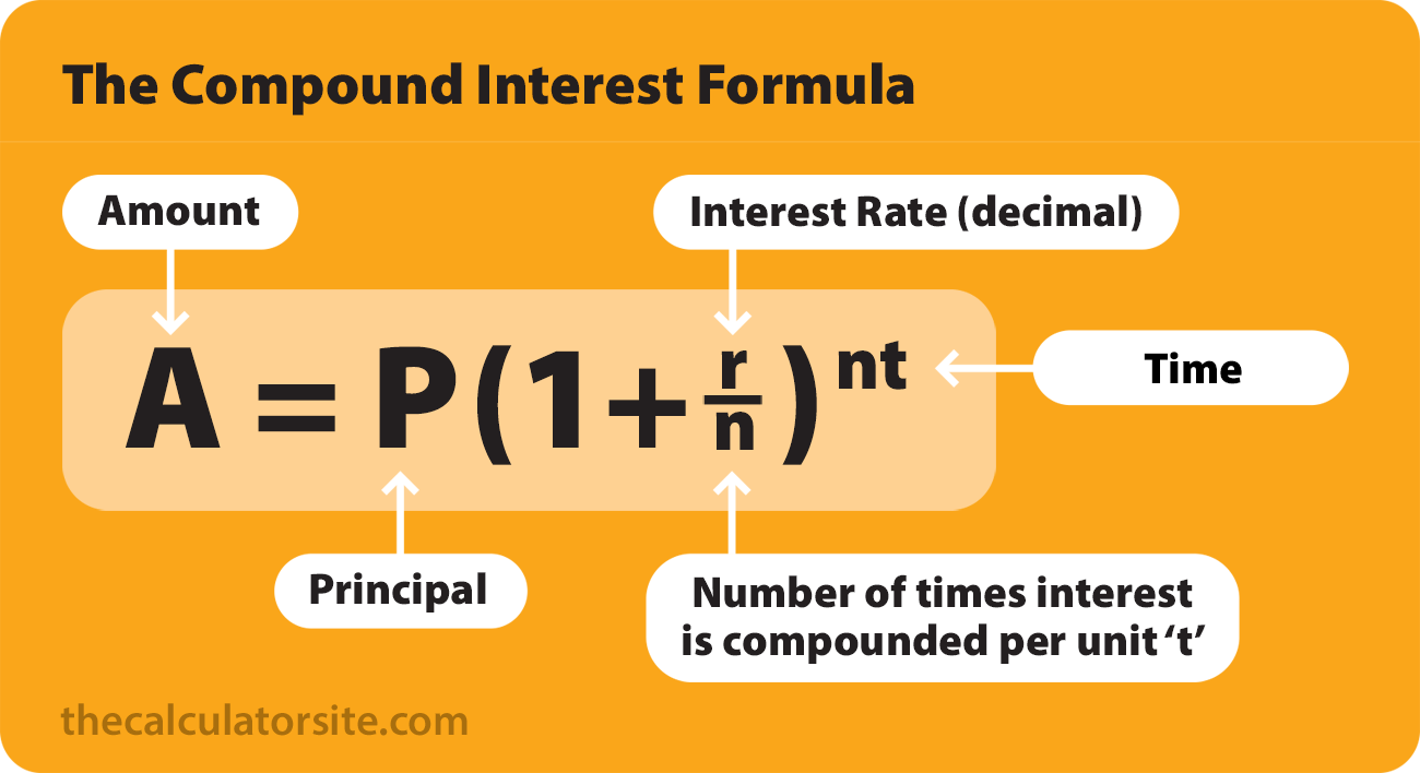 Compound interest with regular additional contributions - formulae