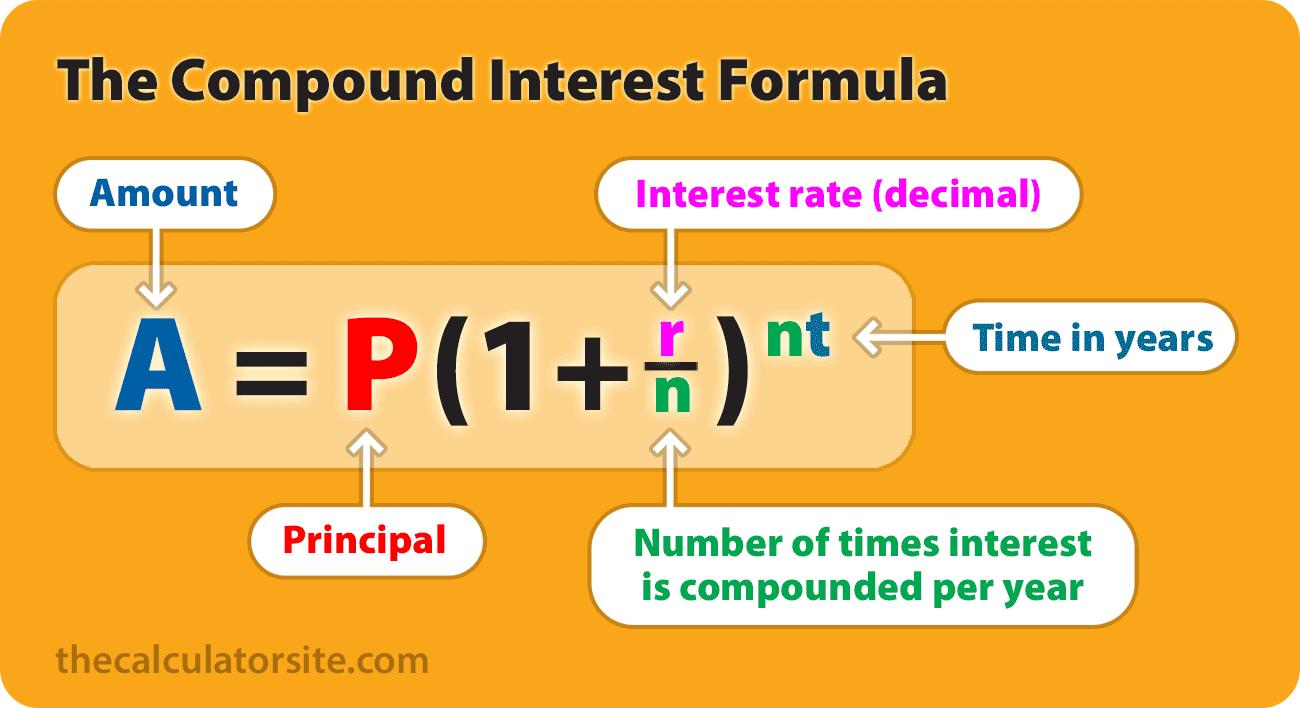 Image result for compound interest formula