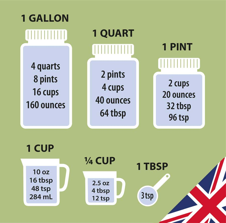 UK cooking measures including quarts, pints and cups