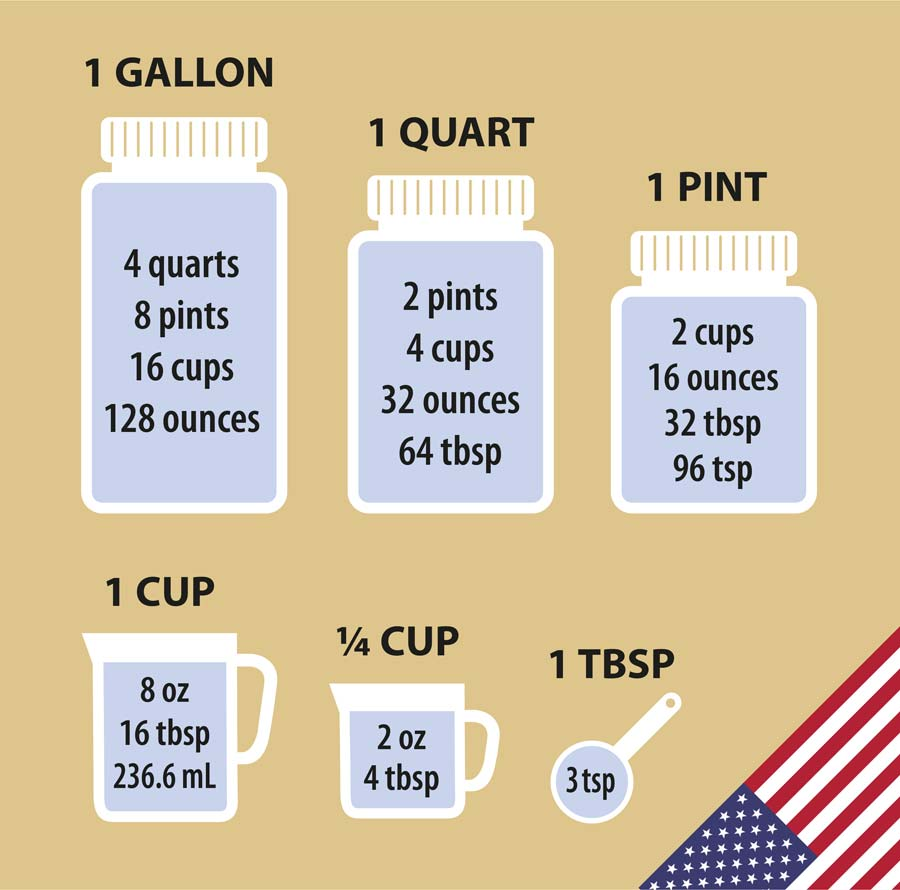 US cooking measures from gallons to teaspoons