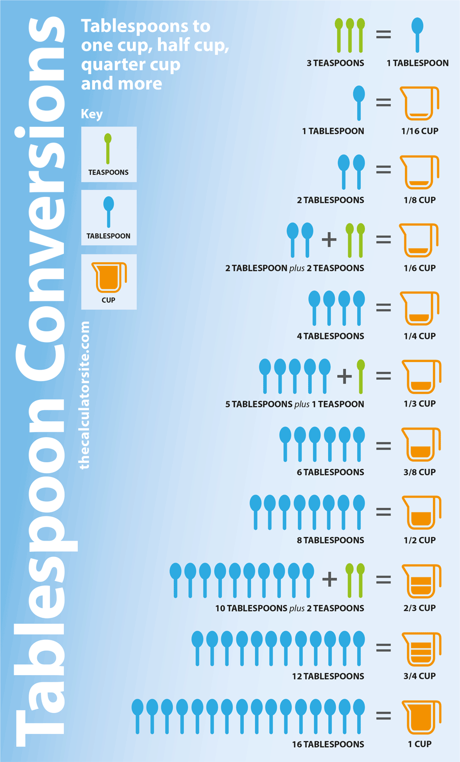Cups to tablespoons conversion chart