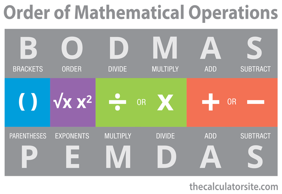 BODMAS Explained - Order Of Mathematical Operations